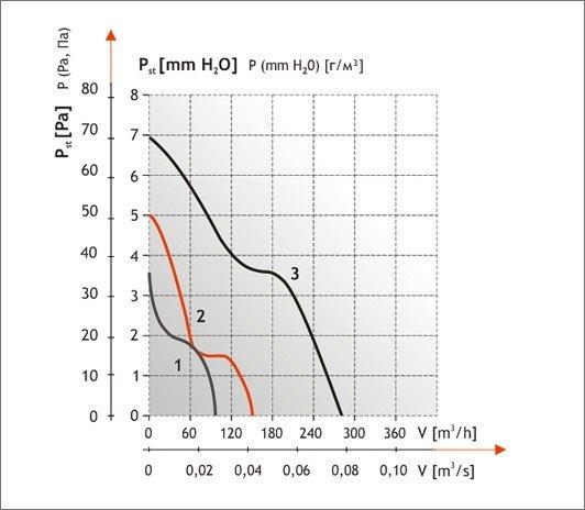 Шкала мощности вытяжного вентилятора Dospel POLO