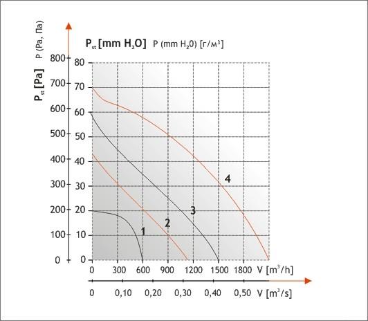 Шкала мощности вентилятора Dospel WKS