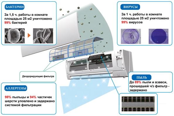 Фильтры в кондиционерах mitsubishi electric