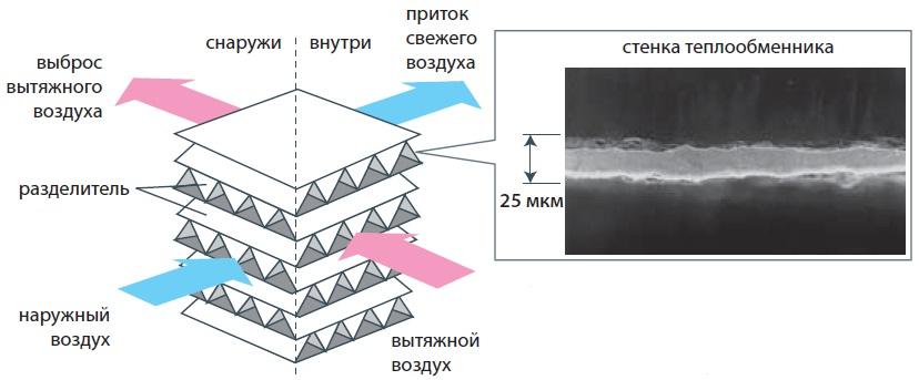 Рекуператор воздуха теплообменник теплообменник пв 219 3 5 1 0 рг 2 уз