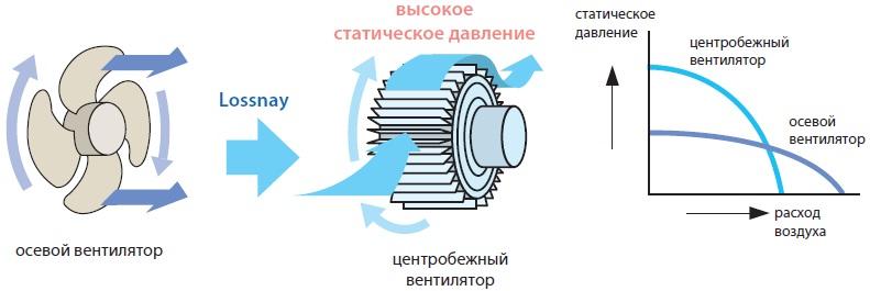 Воздухораспределение