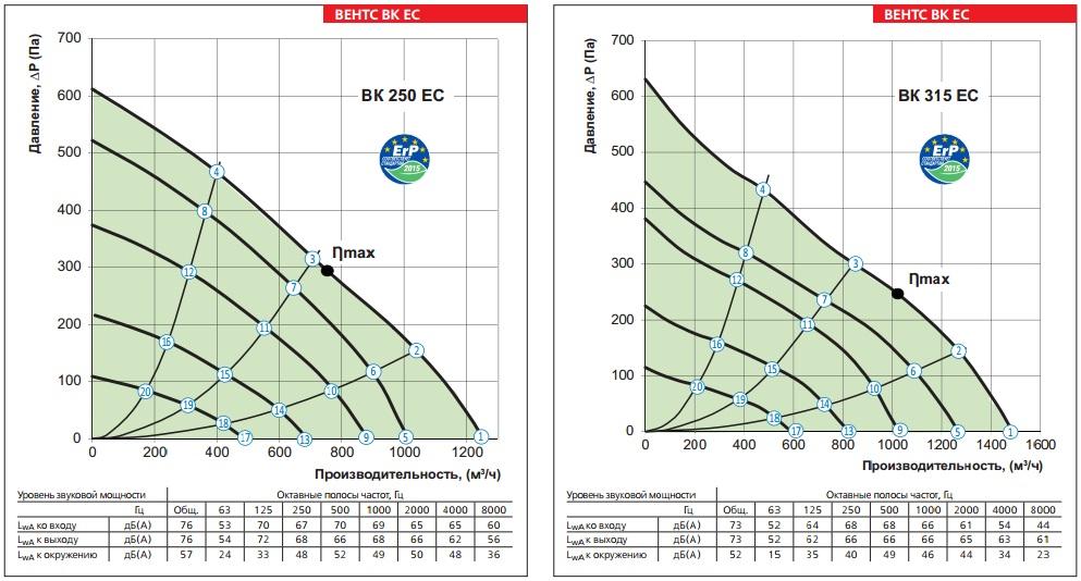 Аэродинамические показатели ВЕНТС ВК 250 ЕС