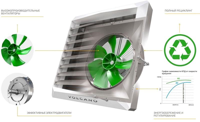 Повышенная энергоэффективность Volcano VR3 EC