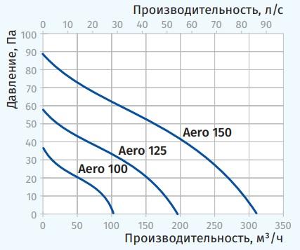 Аэродинамические показатели Blauberg Aero