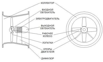Конструкция осевых вентиляторов