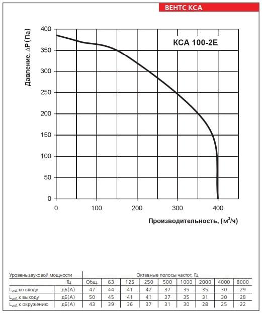 Аэродинамические показатели ВЕНТС КСА 100-2Е