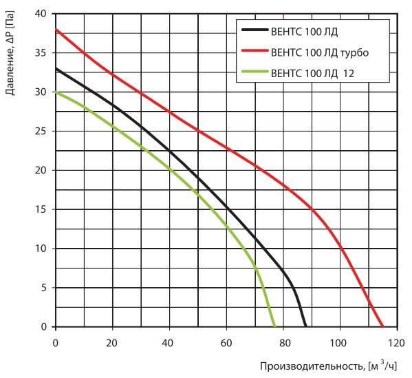 Аэродинамические показатели вентилятора ВЕНТС 100 ЛД