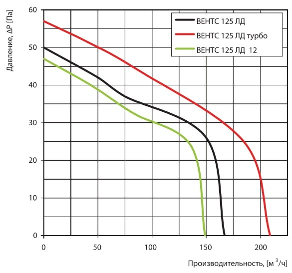 Аэродинамические показатели вентилятора ВЕНТС 125 ЛД