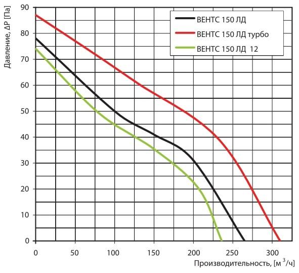 Аэродинамические показатели вентилятора ВЕНТС 150 ЛД