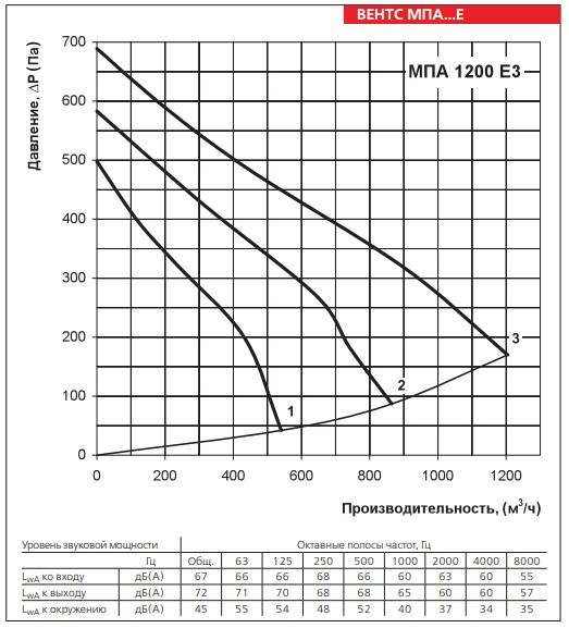 Аэродинамические показатели вентилятора ВЕНТС МПА 1200 Е3 LCD