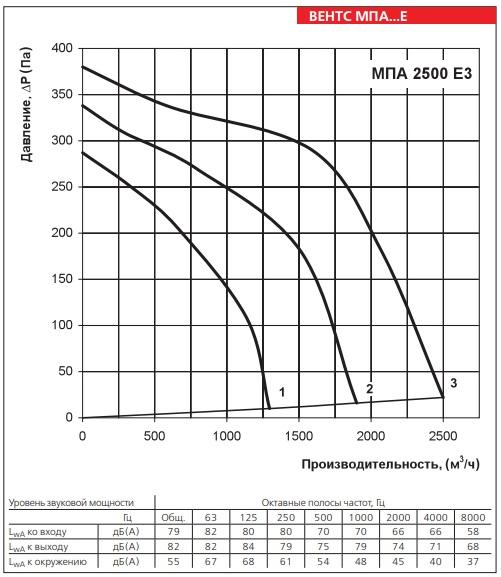 Аэродинамические показатели вентилятора ВЕНТС МПА 2500 Е3 LCD