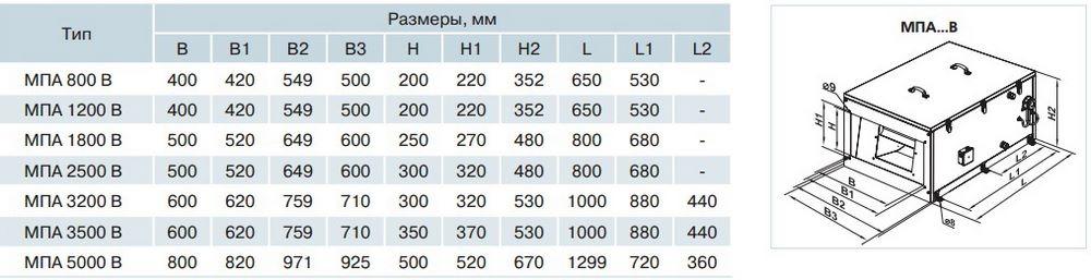 Габаритные размеры приточной установки ВЕНТС МПА В LCD