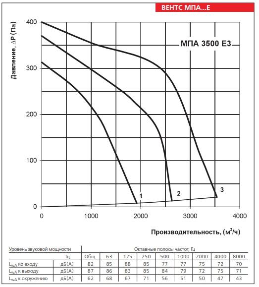 Аэродинамические показатели вентилятора ВЕНТС МПА 3500 Е3 LCD