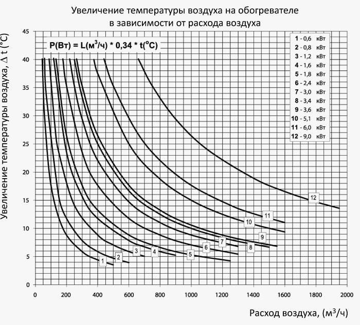 Шкала проивзодительности электрического нагревателя ВЕНТС НК
