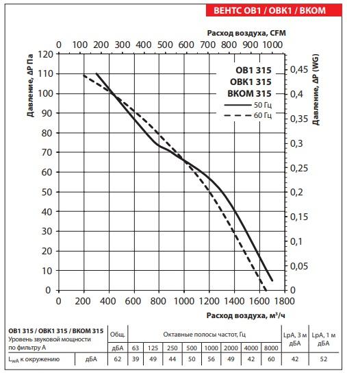Аэродинамические показатели ВЕНТС ОВ1 315