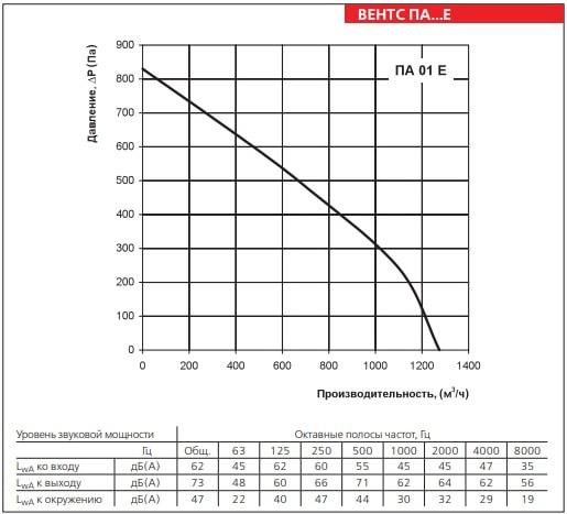 Аэродинамические показатели ВЕНТС ПА 01 Е LCD