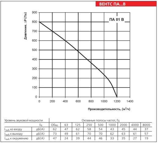Аэродинамические показатели ВЕНТС ПА 01 В4 LCD