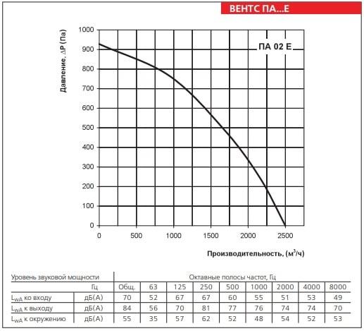 Аэродинамические показатели ВЕНТС ПА 02 Е LCD