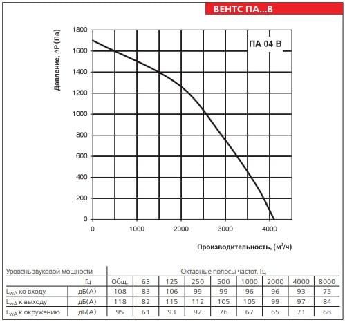 Аэродинамические показатели ВЕНТС ПА 04 В2 LCD