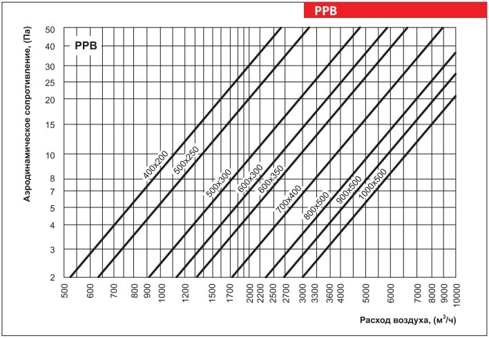 Аеродинамічні показники регулятора витрати повітря ВЕНТС РРХ