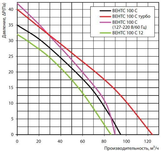 Аэродинамические показатели вентилятора ВЕНТС 100 С