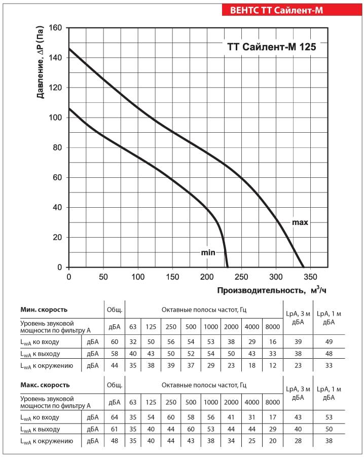 Аэродинамические показатели ВЕНТС ТТ Сайлент-М 125