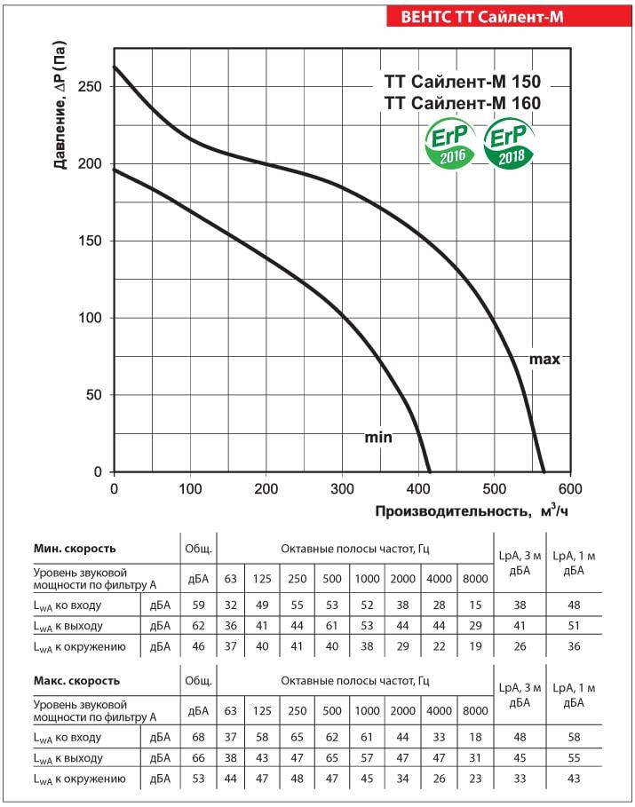 Аэродинамические показатели ВЕНТС ТТ Сайлент-М 150