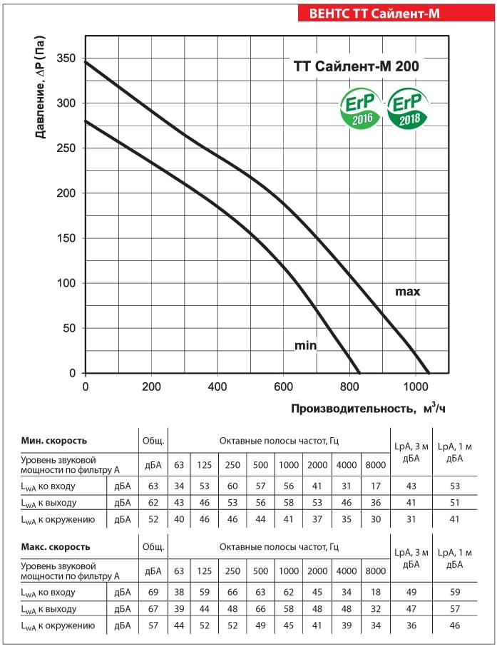 Аэродинамические показатели ВЕНТС ТТ Сайлент-М 200