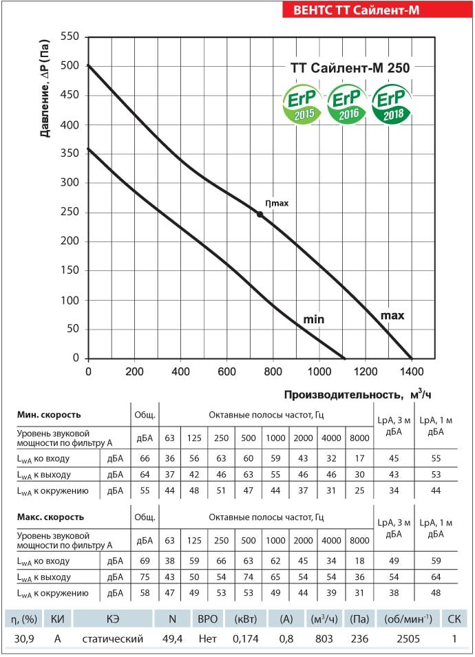 Аэродинамические показатели ВЕНТС ТТ Сайлент-М 250