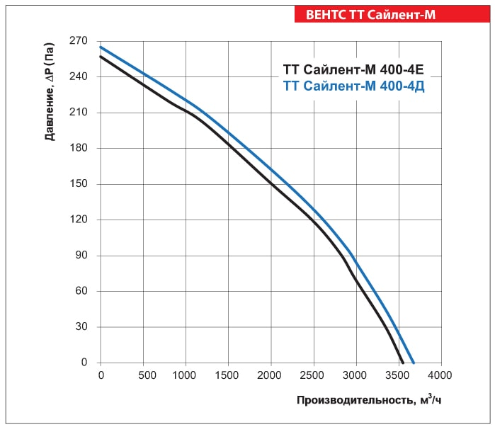Аэродинамические показатели ВЕНТС ТТ Сайлент-М 400-4Е