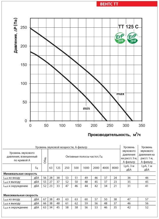 Аэродинамические показатели ВЕНТС ТТ 125 С