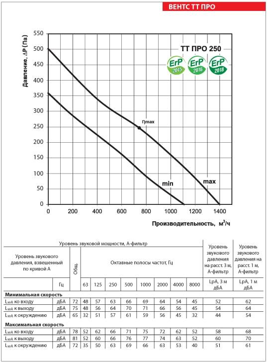 Аэродинамические показатели ВЕНТС ТТ ПРО 250