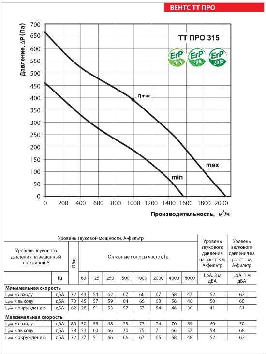 Аэродинамические показатели вентилятора ВЕНТС ТТ ПРО 315