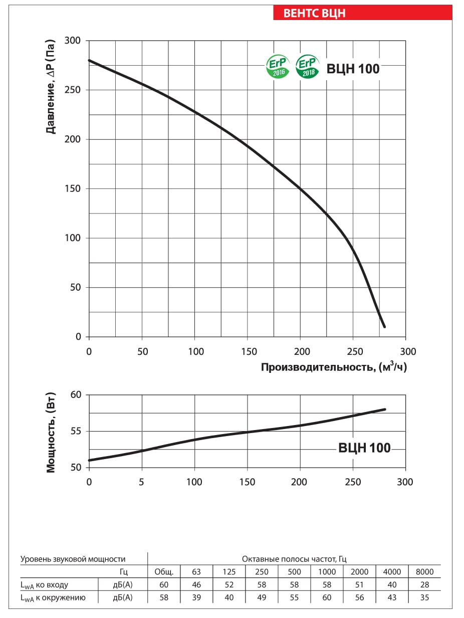 Аэродинамические показатели вентилятора ВЕНТС ВЦН 100