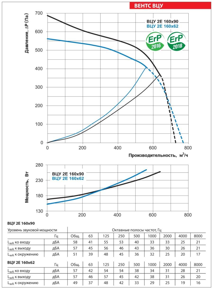 Аэродинамические показатели вентилятора ВЕНТС ВЦУ 2Е 160х62