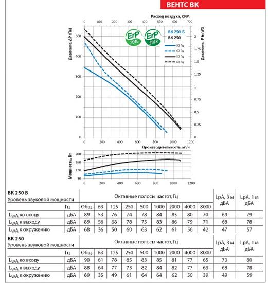 Аэродинамические показатели ВЕНТС ВК 250