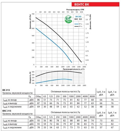 Аэродинамические показатели ВЕНТС ВК 315