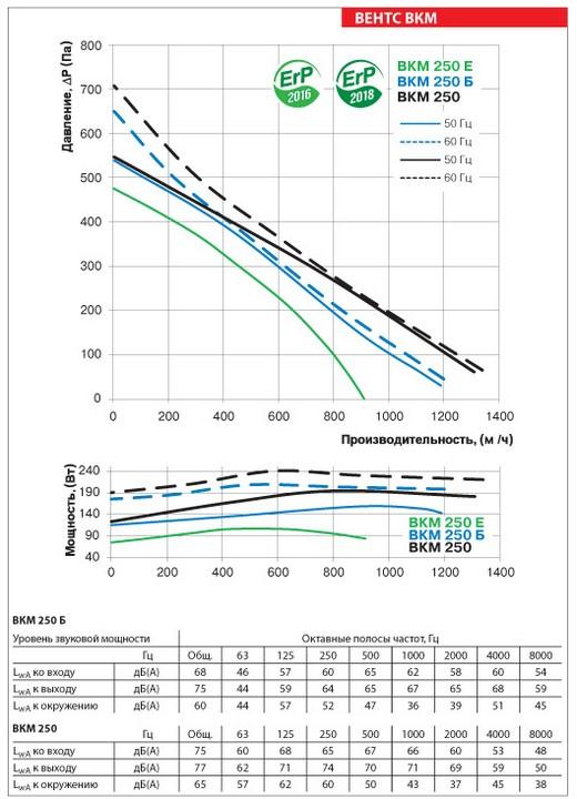 Аэродинамические показатели ВЕНТС ВКМ 250 Б