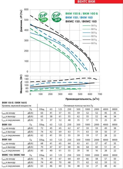 Аэродинамические показатели ВЕНТС ВКМ 150 Б