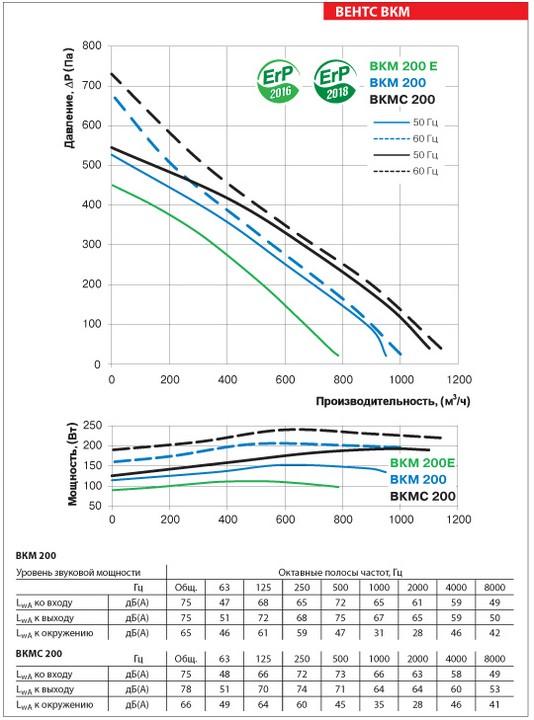 Аэродинамические показатели ВЕНТС ВКМС 200