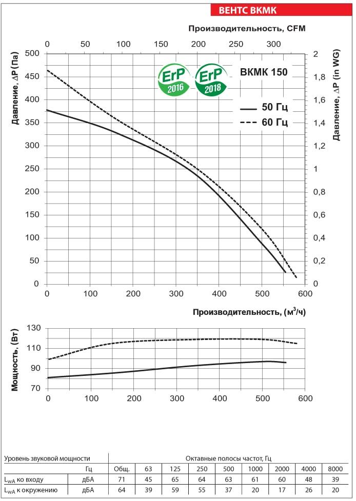 Аэродинамические показатели вентилятора ВЕНТС ВКМК 150