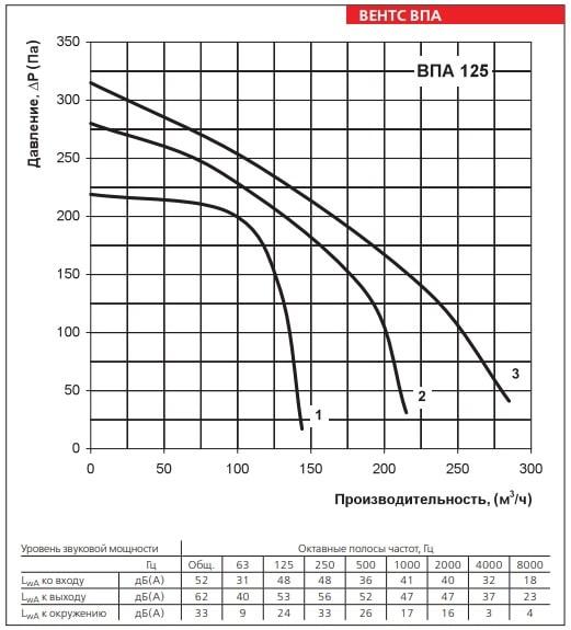 Аэродинамические показатели приточной установки ВЕНТС ВПА 125