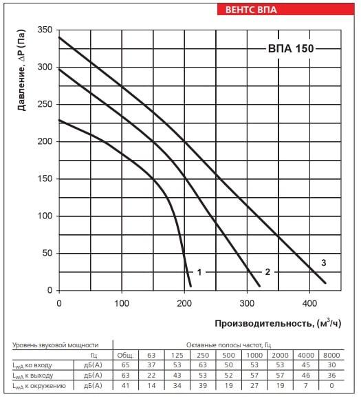 Аэродинамические показатели приточной установки ВЕНТС ВПА 150