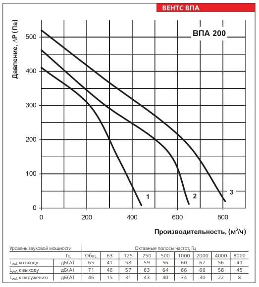 Аэродинамические показатели приточной установки ВЕНТС ВПА 200