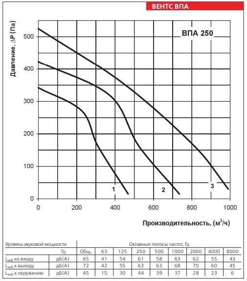 Аэродинамические показатели приточной установки ВЕНТС ВПА 250