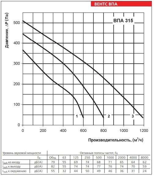Аэродинамические показатели приточной установки ВЕНТС ВПА 315
