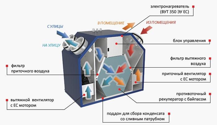 Конструкція установки