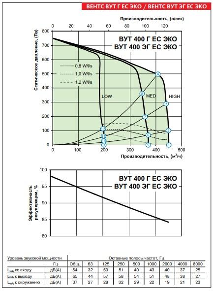 Аэродинамические показатели ВЕНТС ВУТ 400 Г ЕС ЭКО