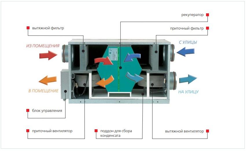 Конструкція припливно-витяжної установки ВЕНТС ВУТ Г ЄС