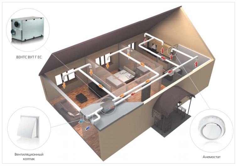 Приклад приточно-витяжної установки ВЕНТС ВУТ Г ЄС